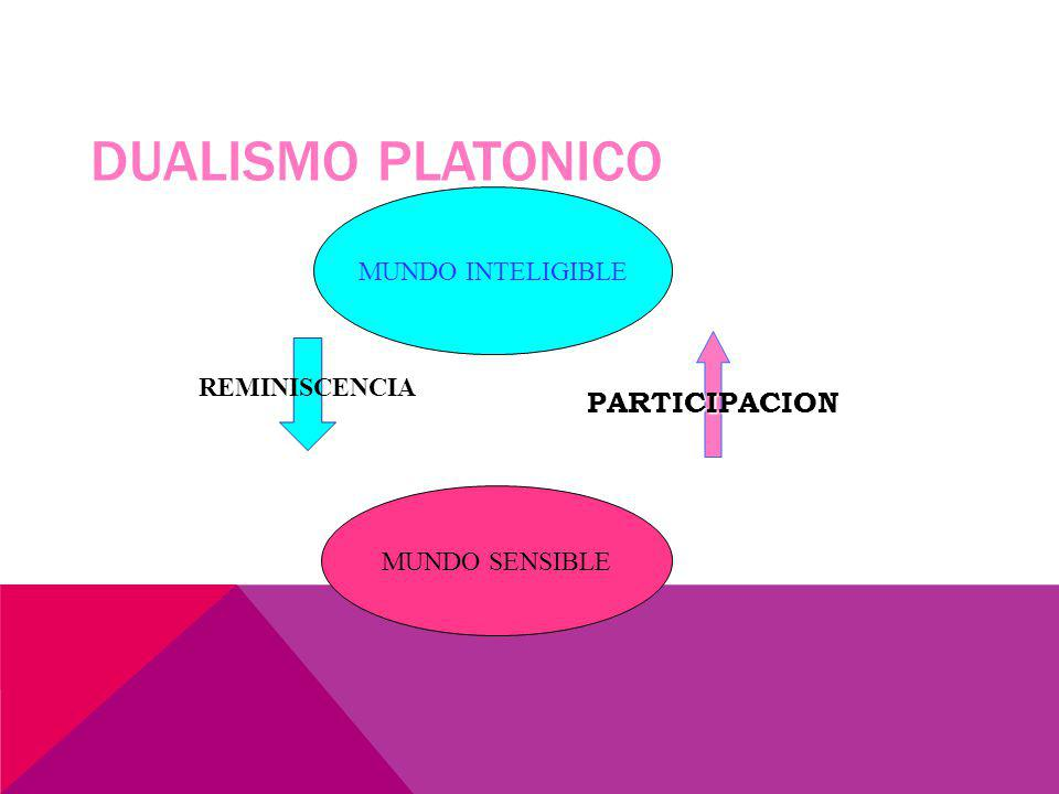 DUALISMO PLATONICO PARTICIPACION MUNDO INTELIGIBLE REMINISCENCIA