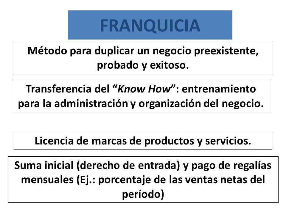 FRANQUICIA Método para duplicar un negocio preexistente, probado y exitoso.