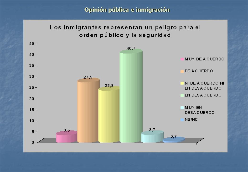 Opinión pública e inmigración
