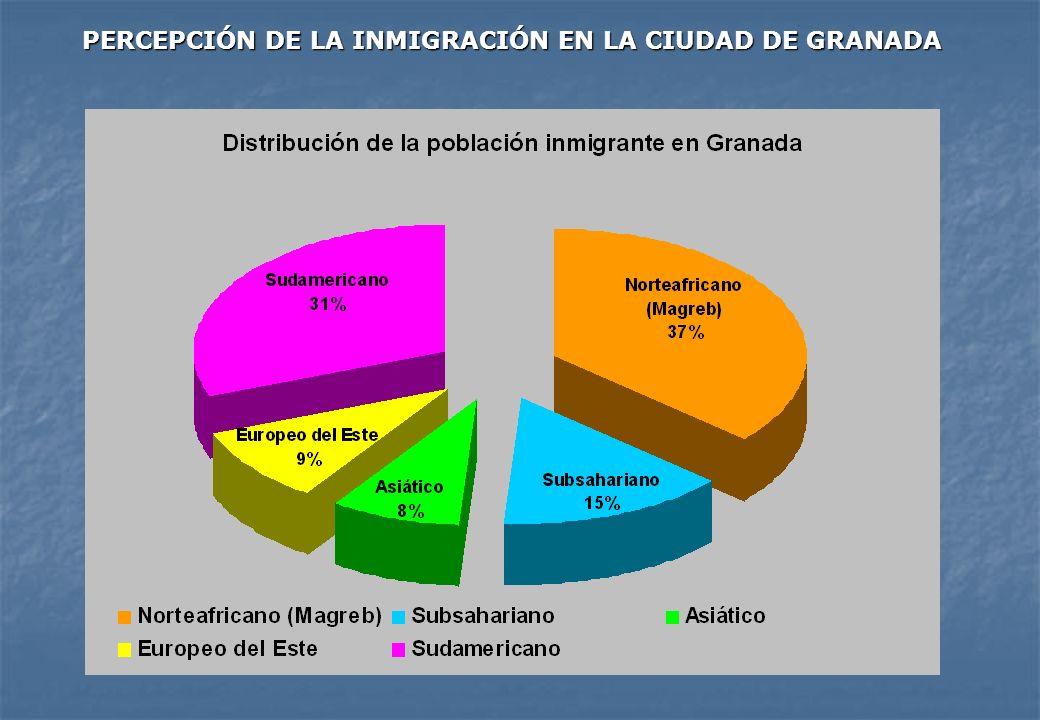 PERCEPCIÓN DE LA INMIGRACIÓN EN LA CIUDAD DE GRANADA