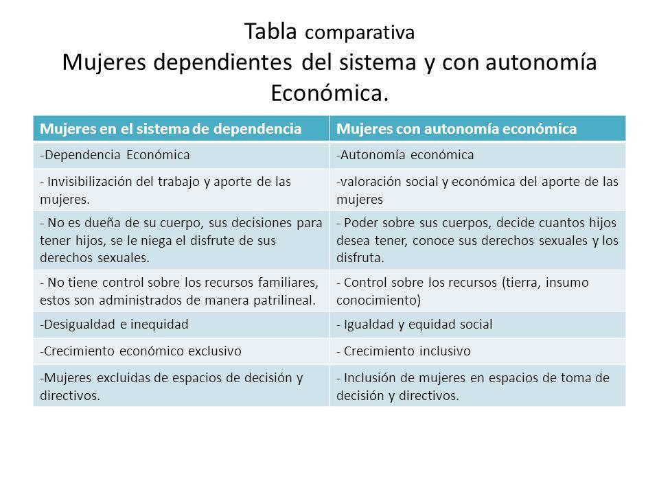 Tabla comparativa Mujeres dependientes del sistema y con autonomía Económica.