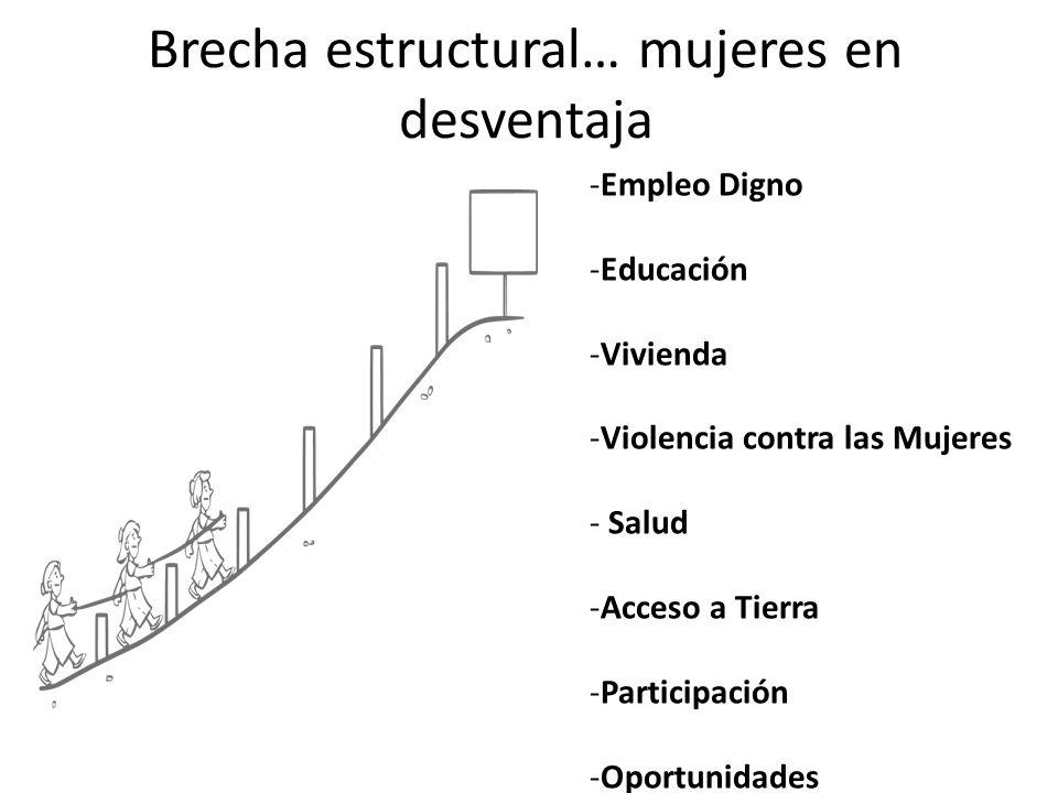 Brecha estructural… mujeres en desventaja