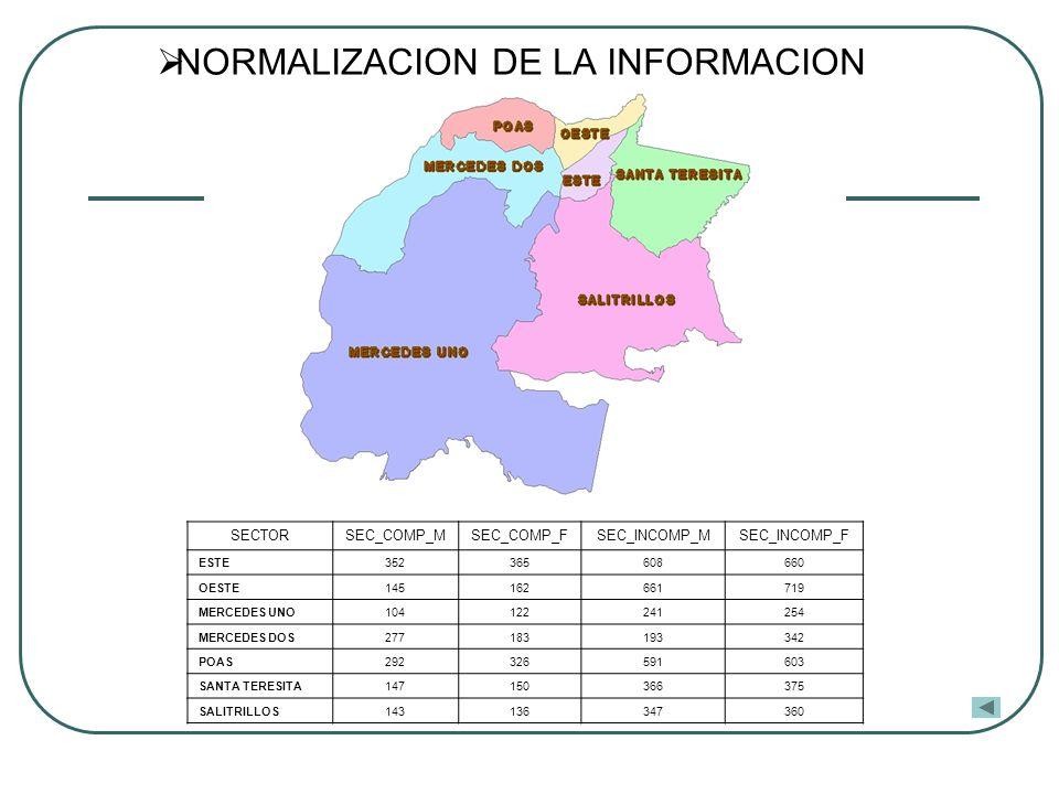 NORMALIZACION DE LA INFORMACION