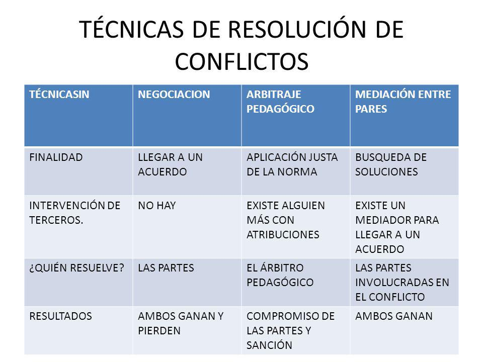 TÉCNICAS DE RESOLUCIÓN DE CONFLICTOS