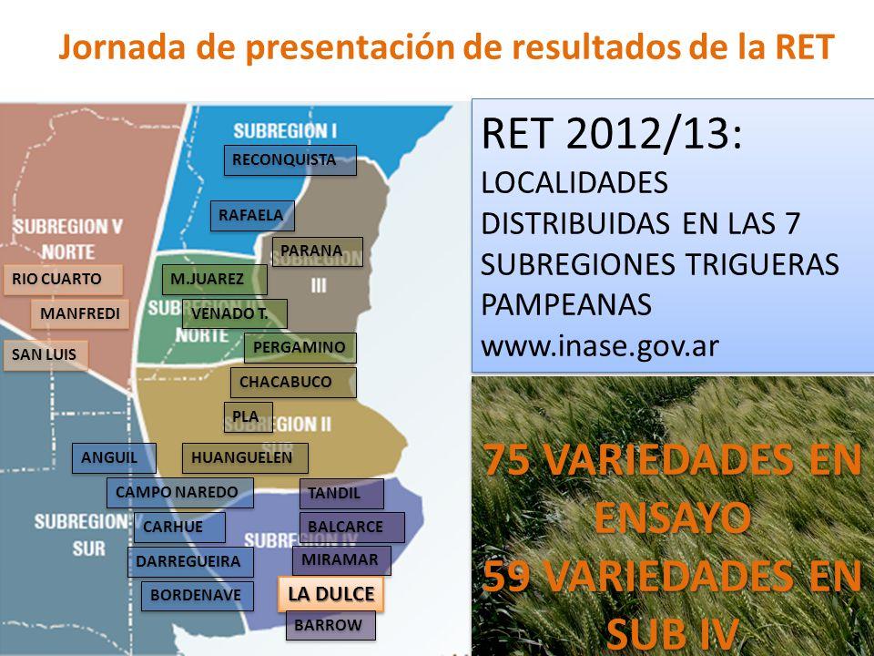 Jornada de presentación de resultados de la RET