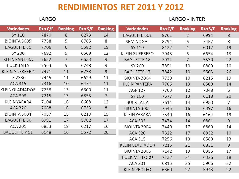 RENDIMIENTOS RET 2011 Y 2012 LARGO LARGO - INTER Variedades Rto C/F