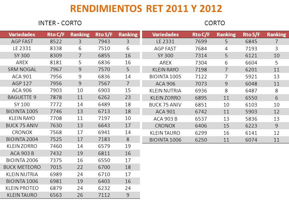 RENDIMIENTOS RET 2011 Y 2012 INTER - CORTO CORTO Variedades Rto C/F