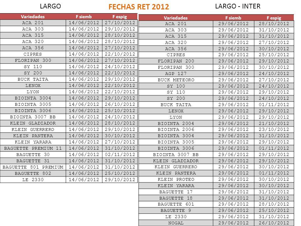FECHAS RET 2012 LARGO LARGO - INTER Variedades F siemb F espig ACA 201