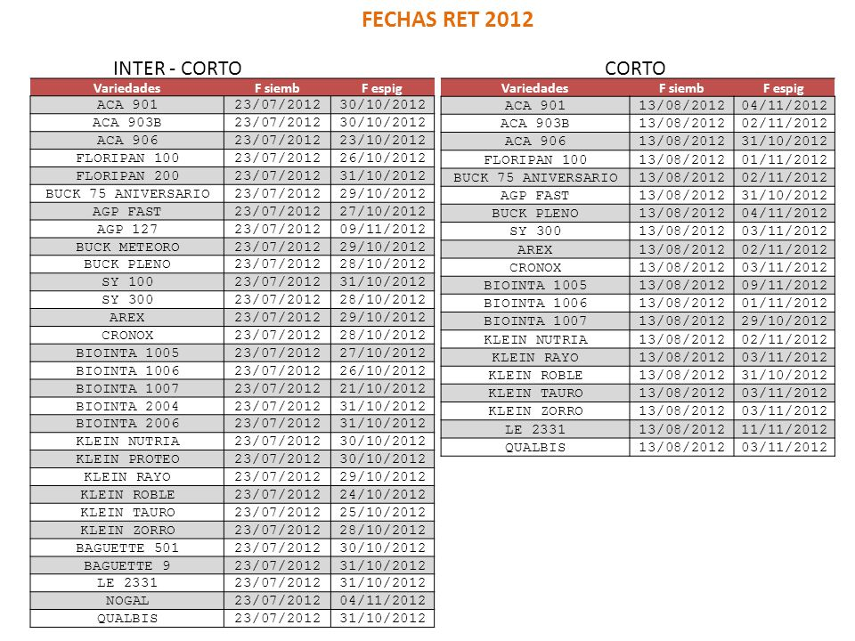 FECHAS RET 2012 INTER - CORTO CORTO Variedades F siemb F espig ACA 901