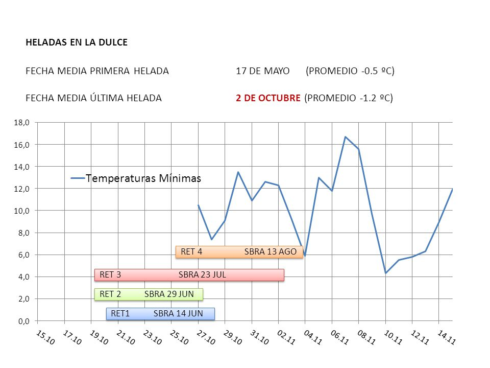 HELADAS EN LA DULCE FECHA MEDIA PRIMERA HELADA. 17 DE MAYO. (PROMEDIO -0.5 ºC) FECHA MEDIA ÚLTIMA HELADA.