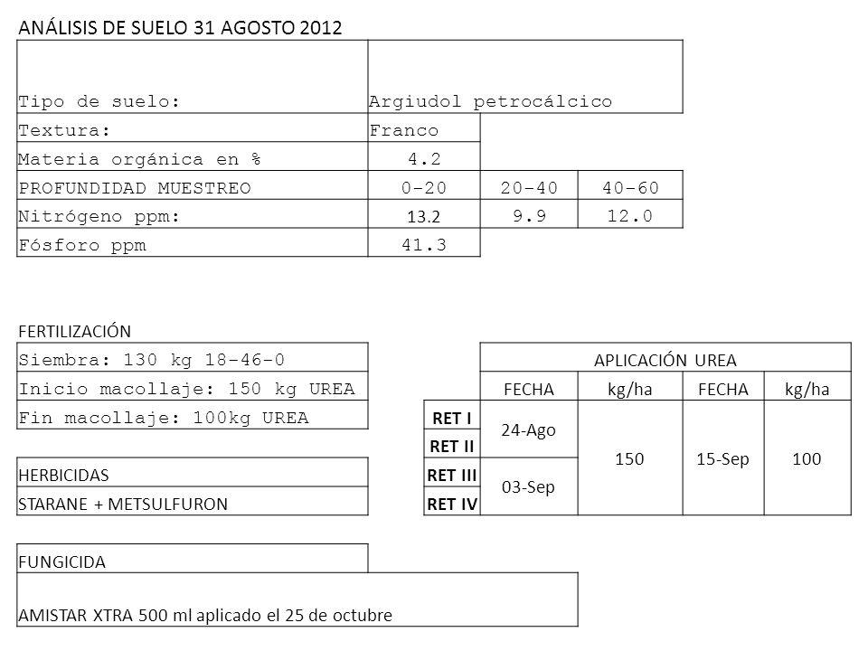 ANÁLISIS DE SUELO 31 AGOSTO 2012