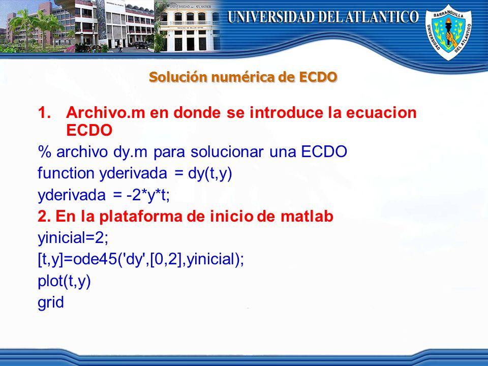 Solución numérica de ECDO