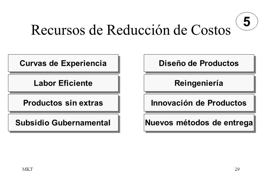 Recursos de Reducción de Costos