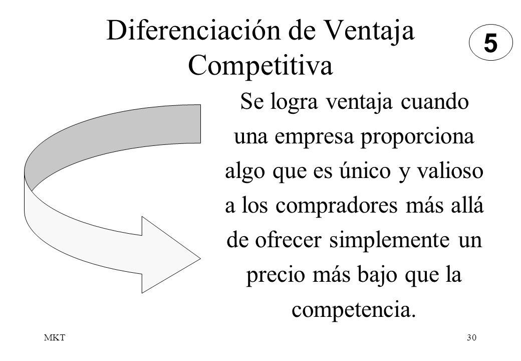 Diferenciación de Ventaja Competitiva