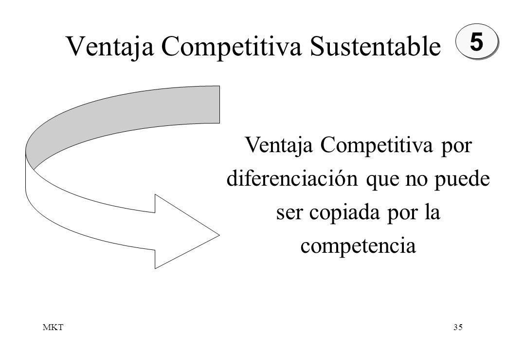 Ventaja Competitiva Sustentable
