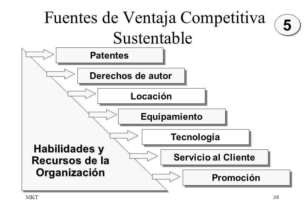 Fuentes de Ventaja Competitiva Sustentable
