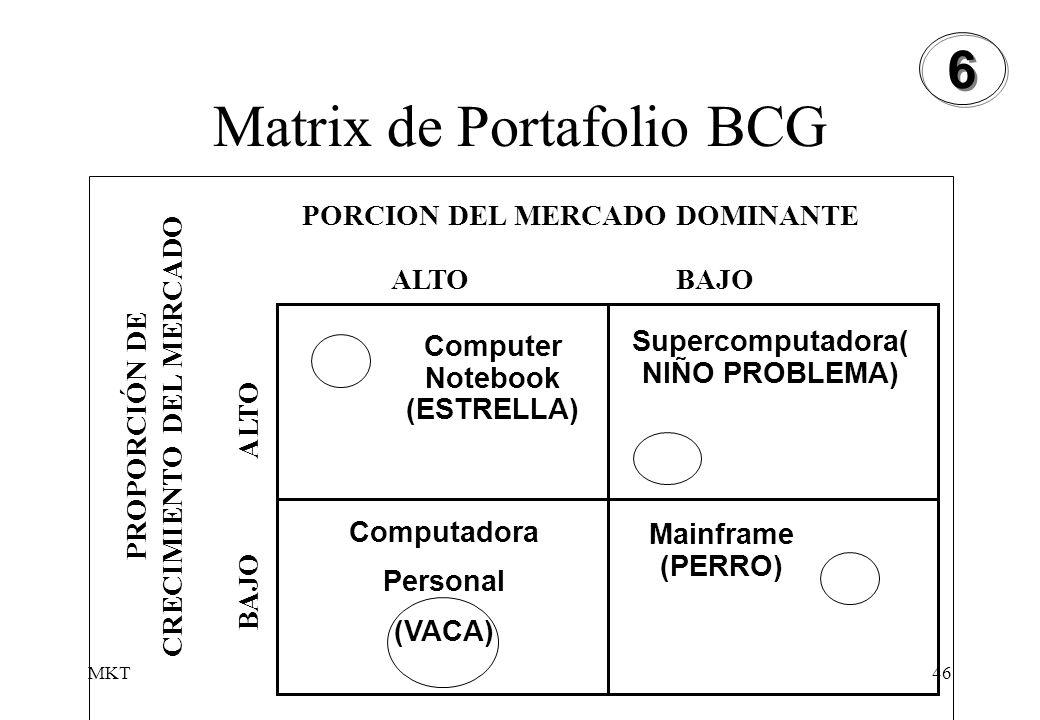 Matrix de Portafolio BCG