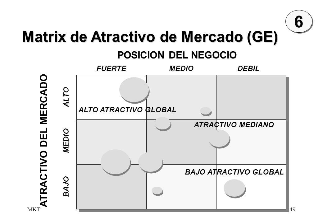 6 Matrix de Atractivo de Mercado (GE) POSICION DEL NEGOCIO