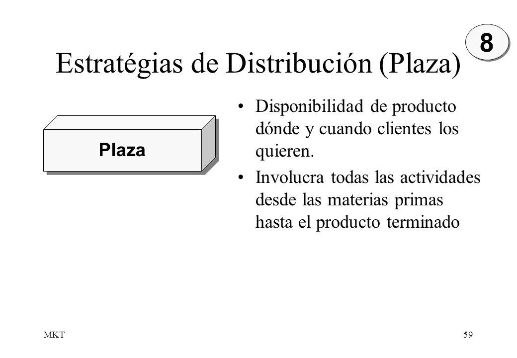 Estratégias de Distribución (Plaza)