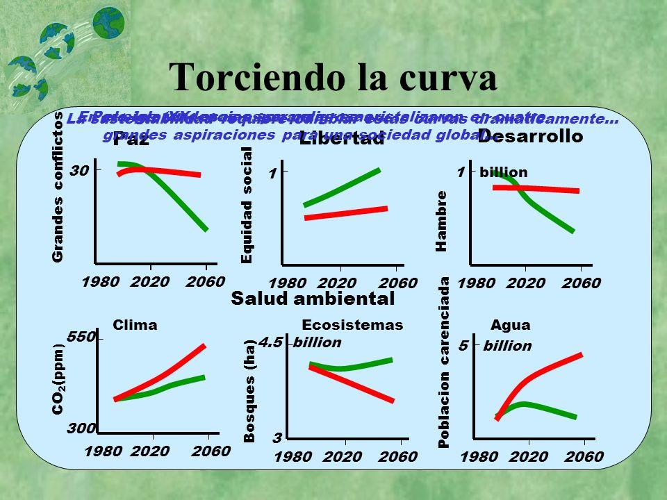 Torciendo la curva Paz Libertad Desarrollo Salud ambiental 2060