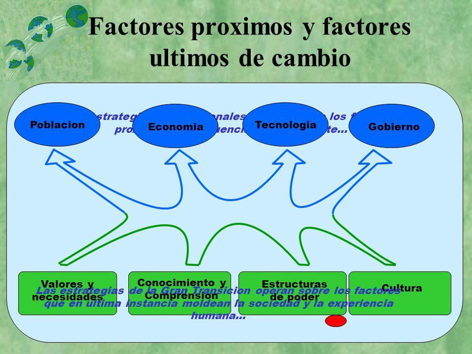 Factores proximos y factores ultimos de cambio