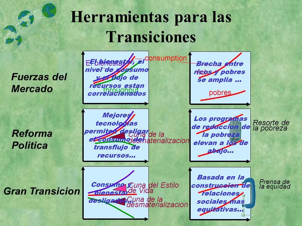 Herramientas para las Transiciones