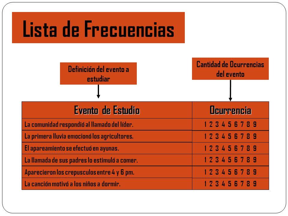 Cantidad de Ocurrencias del evento Definición del evento a estudiar