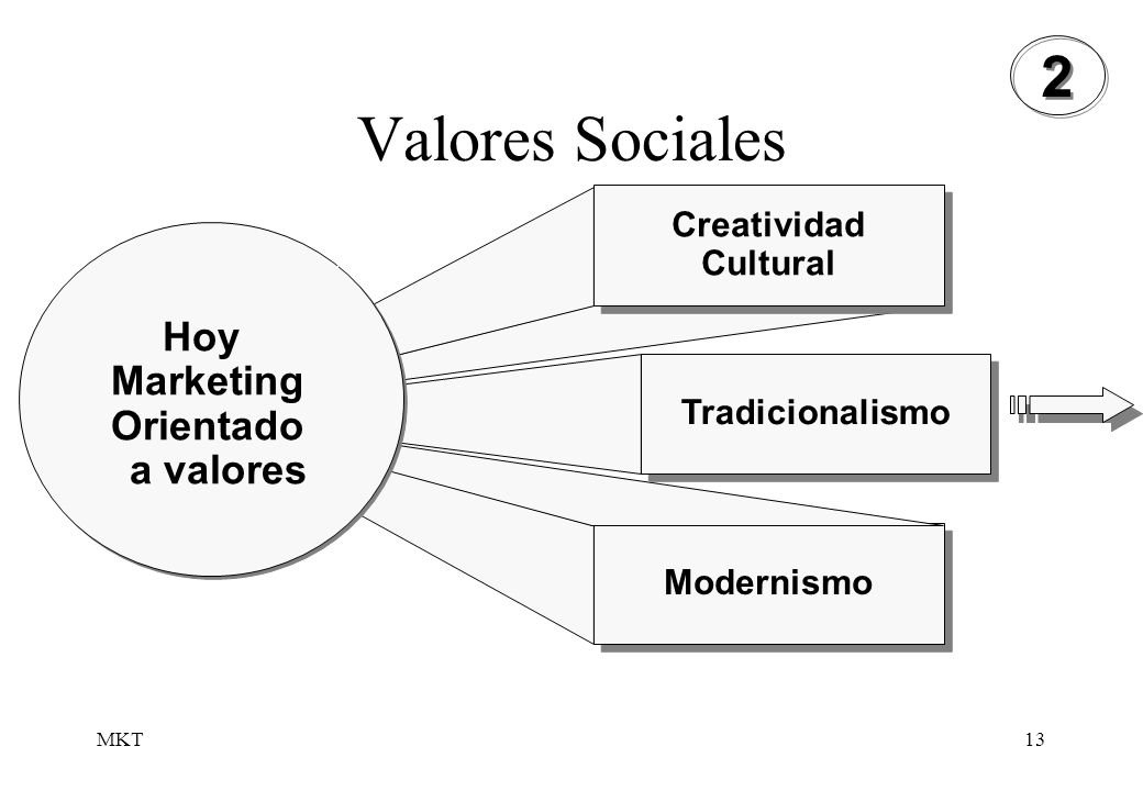 Valores Sociales 2 Hoy Marketing Orientado a valores