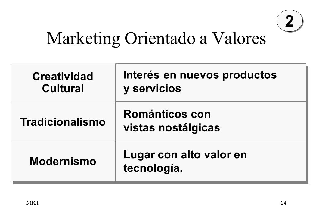 Marketing Orientado a Valores