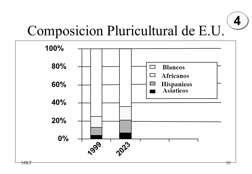 Composicion Pluricultural de E.U.