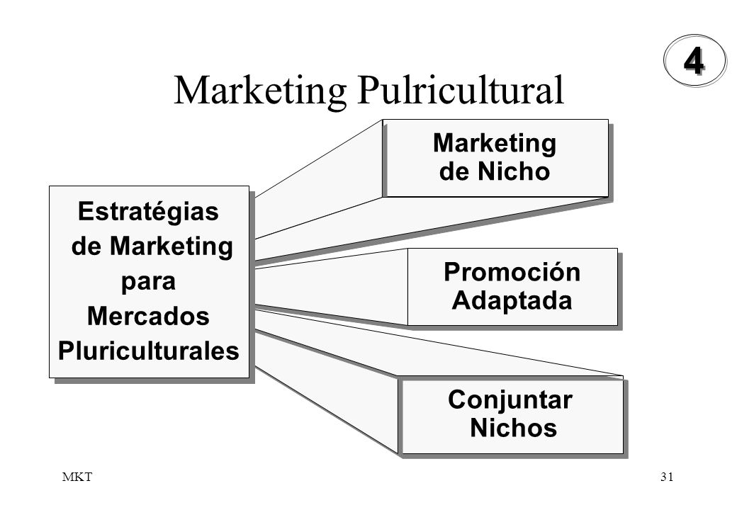 Marketing Pulricultural