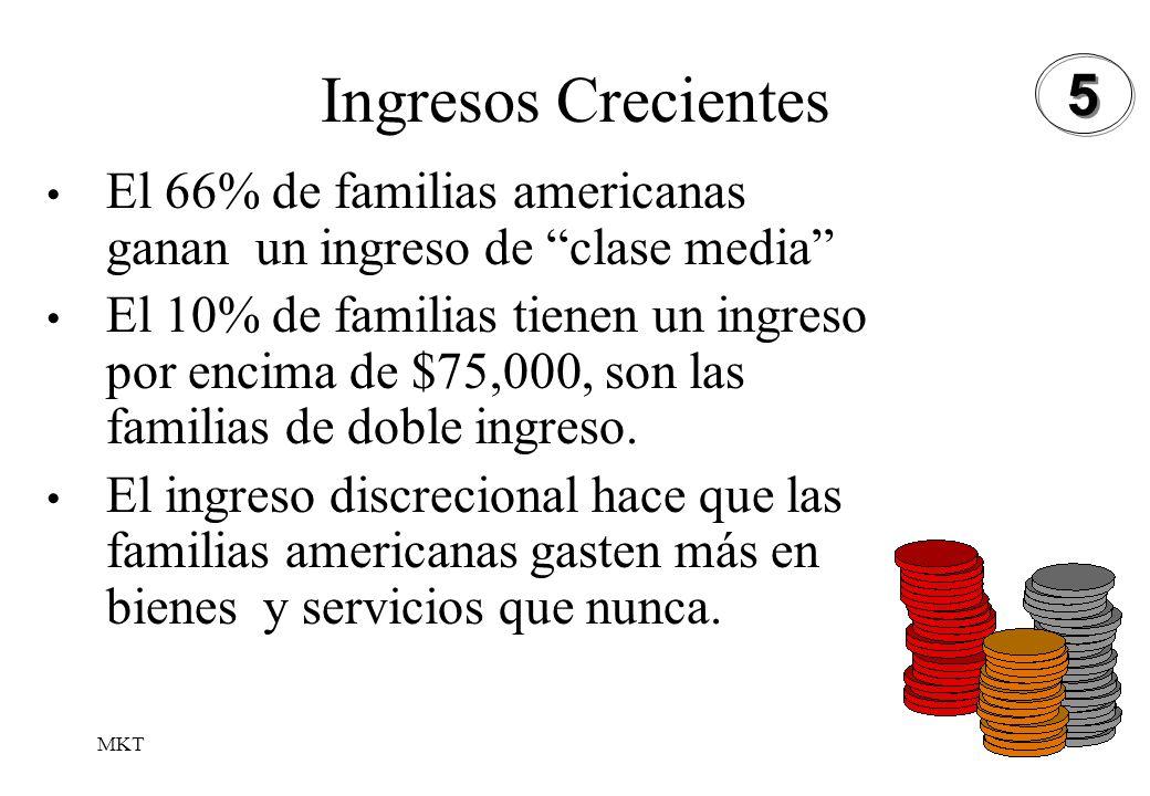 Ingresos Crecientes5. El 66% de familias americanas ganan un ingreso de clase media