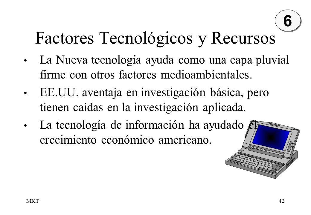 Factores Tecnológicos y Recursos
