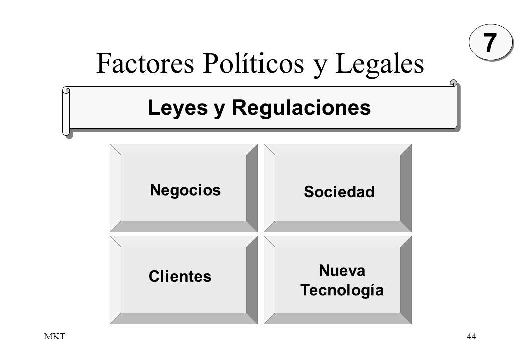 Factores Políticos y Legales