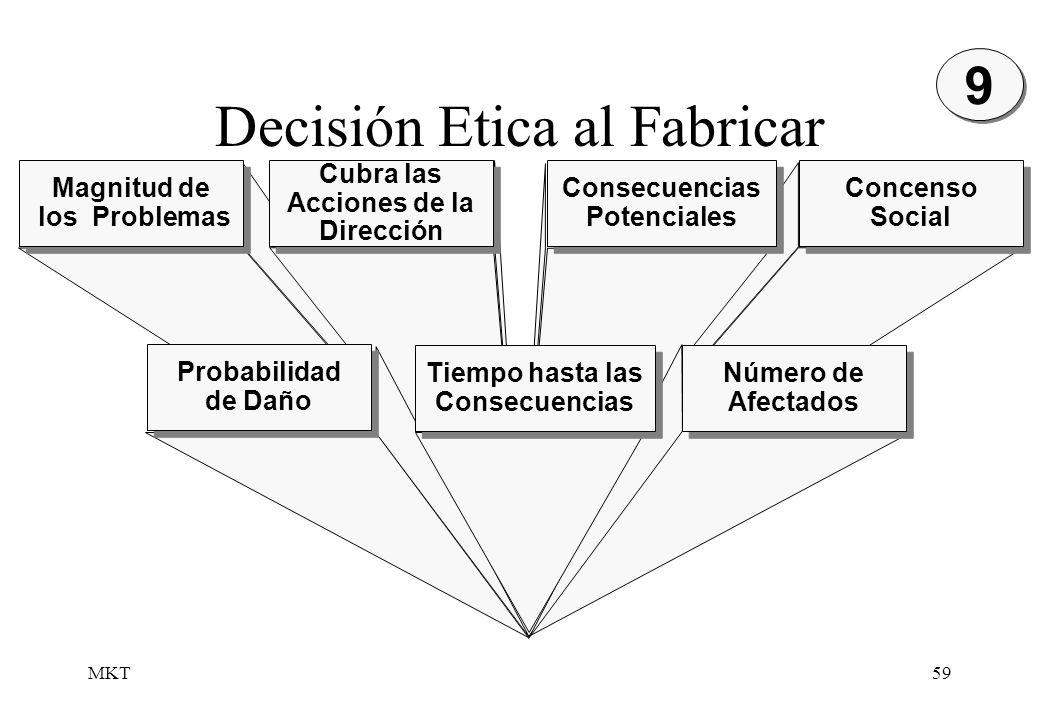 Decisión Etica al Fabricar
