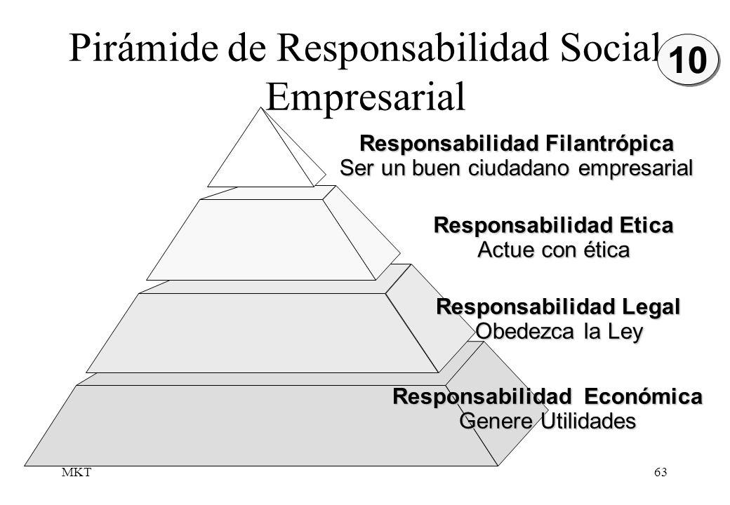 Pirámide de Responsabilidad Social Empresarial