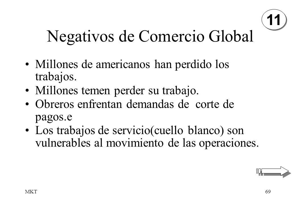 Negativos de Comercio Global