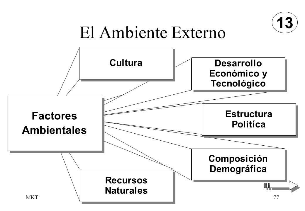El Ambiente Externo 13 Factores Ambientales Cultura Desarrollo