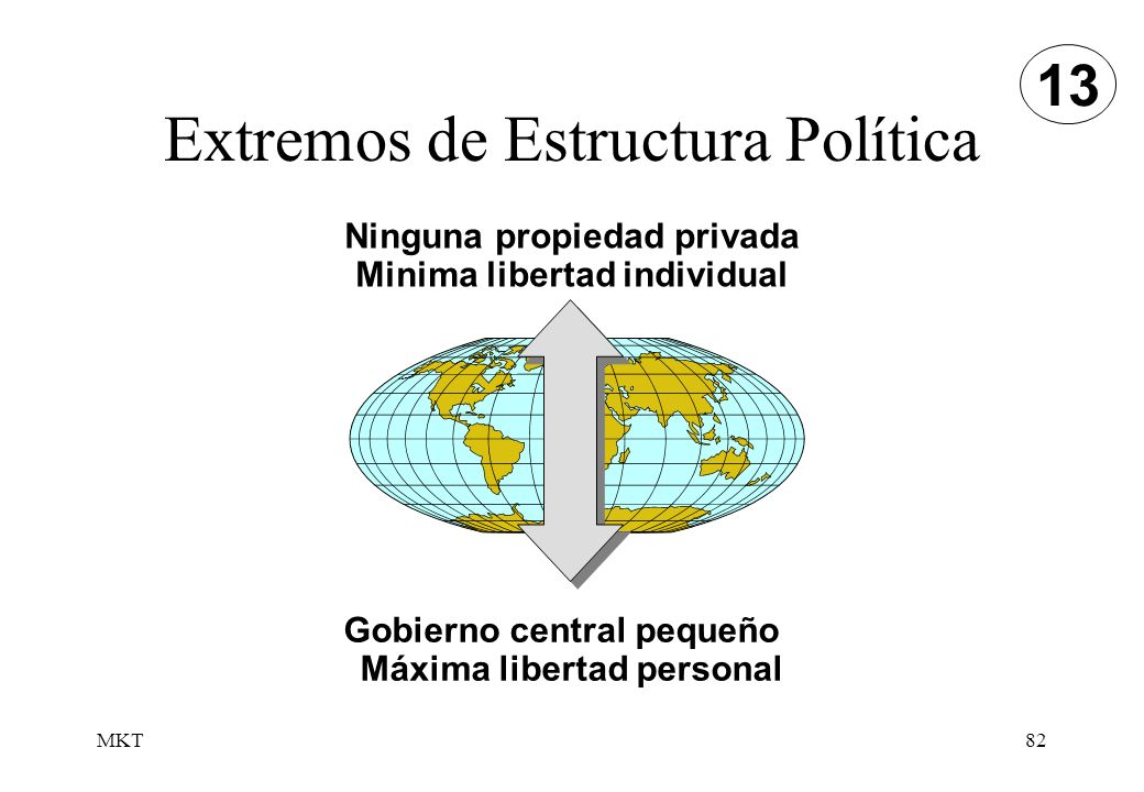 Extremos de Estructura Política