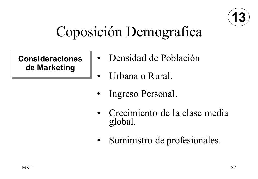 Coposición Demografica