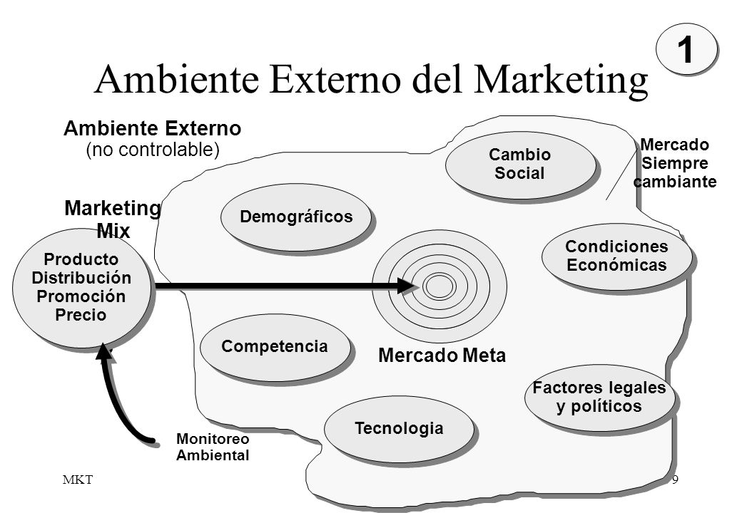 Ambiente Externo del Marketing
