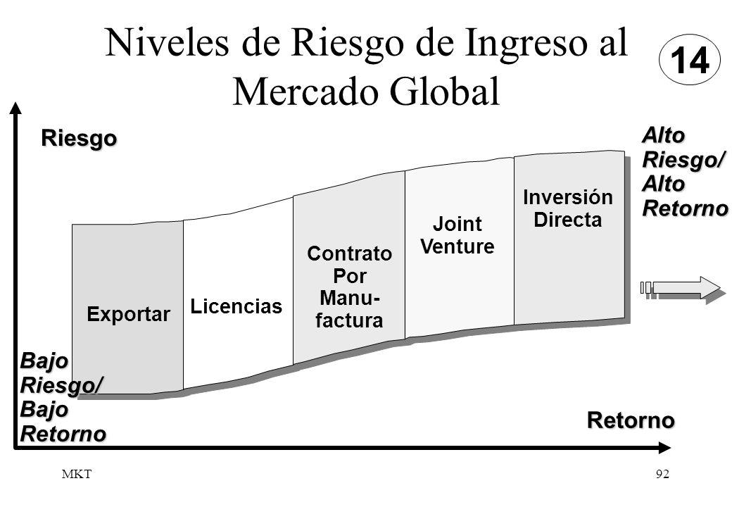 Niveles de Riesgo de Ingreso al Mercado Global