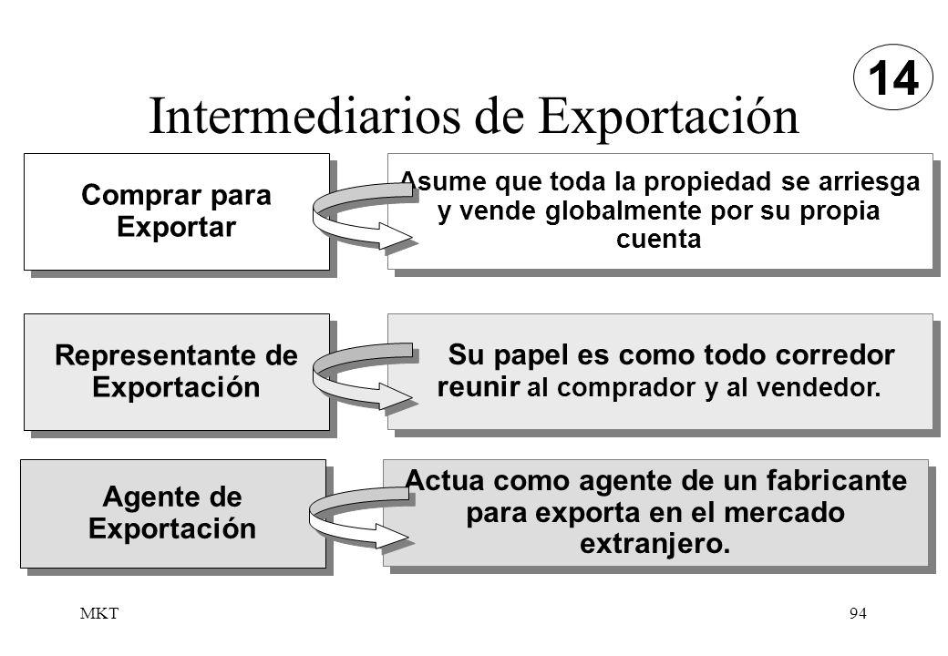 Intermediarios de Exportación