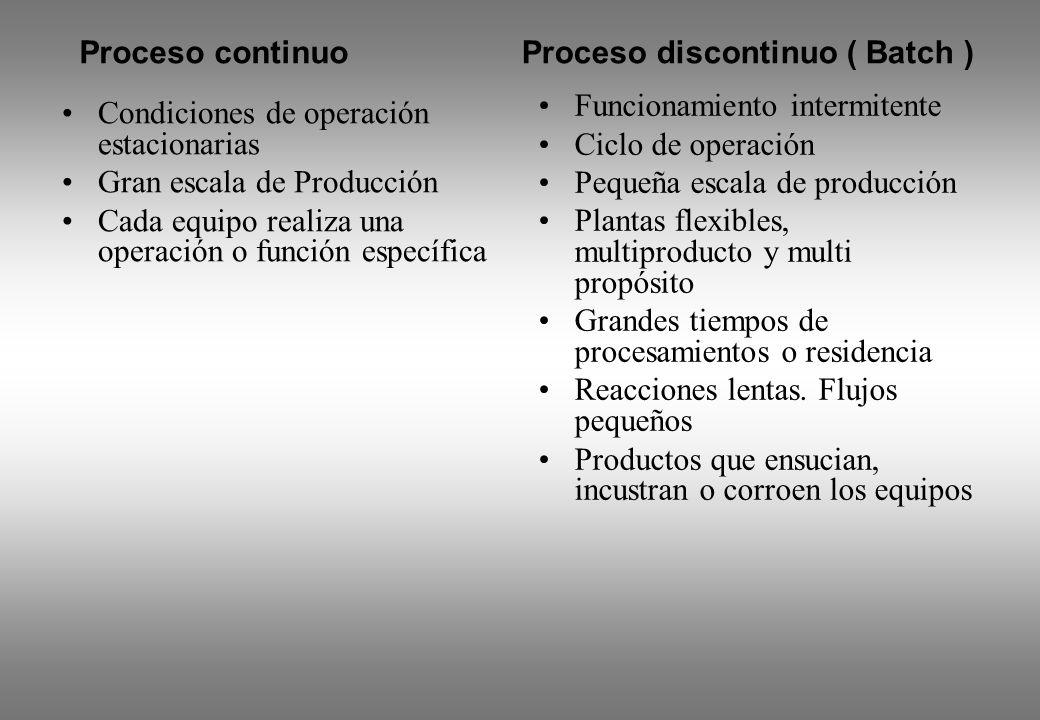 Proceso continuo Proceso discontinuo ( Batch ) Funcionamiento intermitente. Ciclo de operación. Pequeña escala de producción.