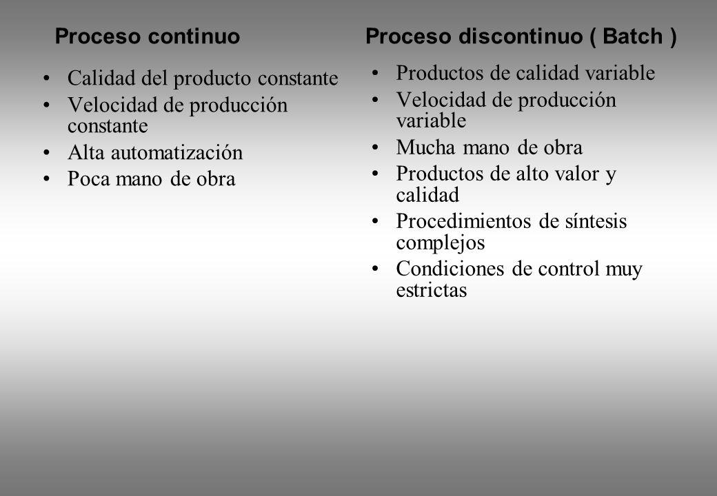 Proceso continuo Proceso discontinuo ( Batch ) Productos de calidad variable. Velocidad de producción variable.