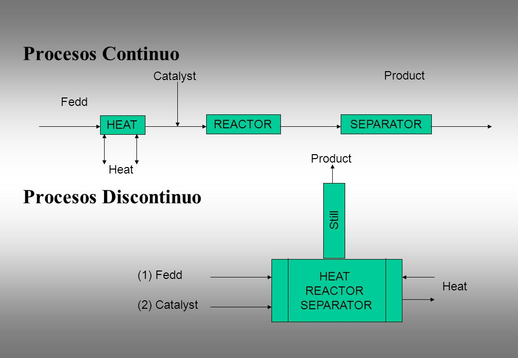 Procesos Continuo Procesos Discontinuo Catalyst Product Fedd HEAT