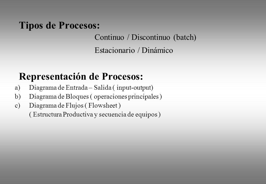 Representación de Procesos: