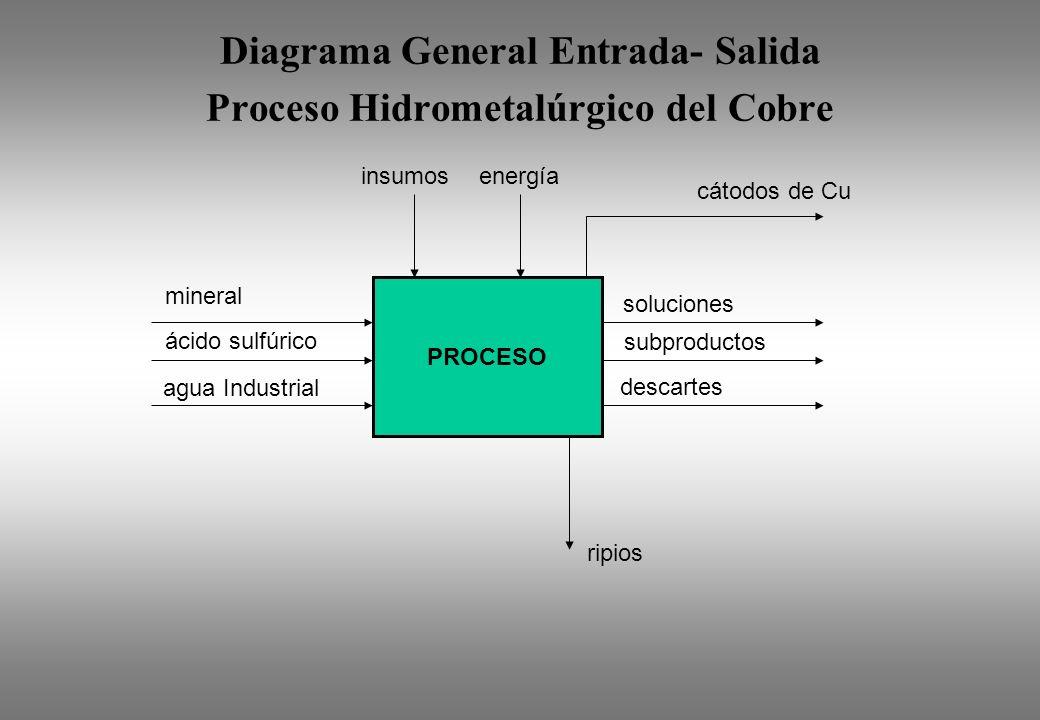 Diagrama General Entrada- Salida Proceso Hidrometalúrgico del Cobre