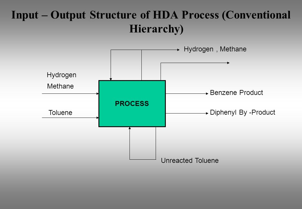Input – Output Structure of HDA Process (Conventional Hierarchy)