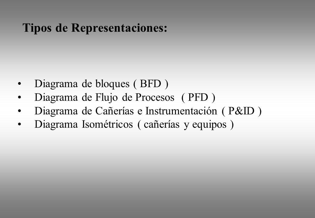 Tipos de Representaciones: